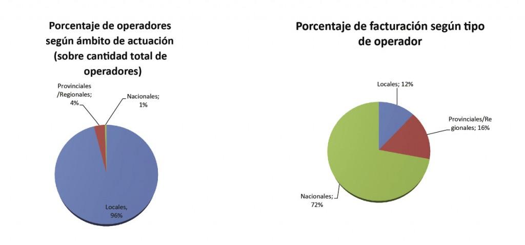 Fuente: Elaboración propia en base a datos publicados por la consultora Convergencia, AFSCA, Boletín Oficial de la República Argentina e información del mercado.
