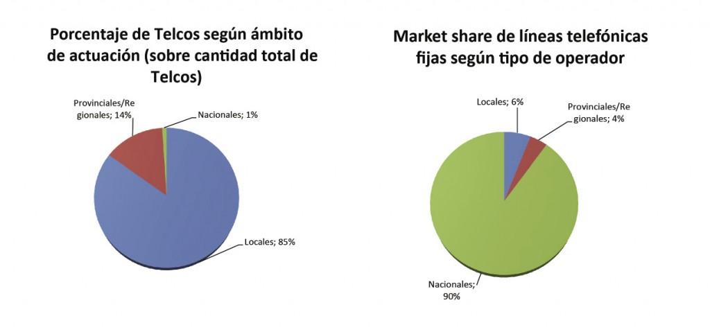 Fuente: Elaboración propia en base a CNC, CNDC e información del mercado.