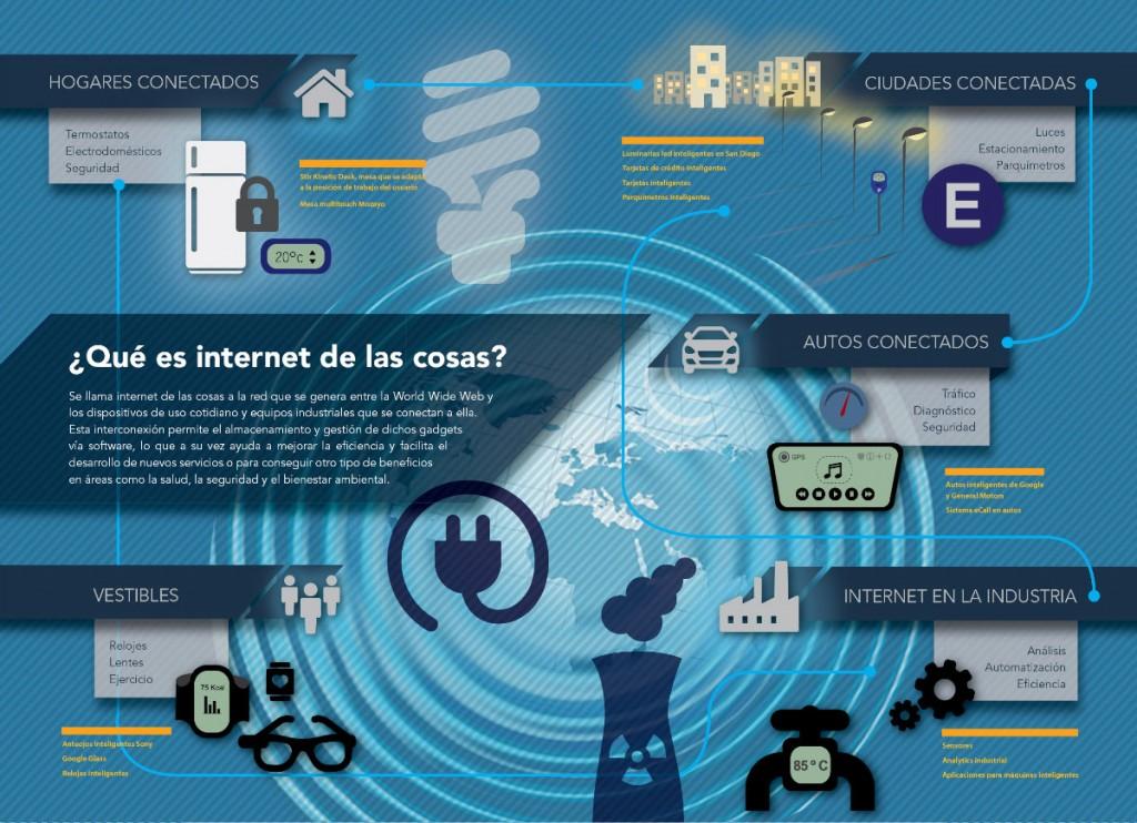 Fibra ·7 - infografia_ internet de las cosas