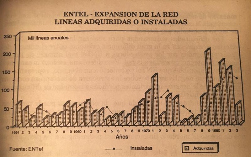 Figura 1. Expansión de líneas de ENTel (1951-1983). Fuente: Herrera, 1989.
