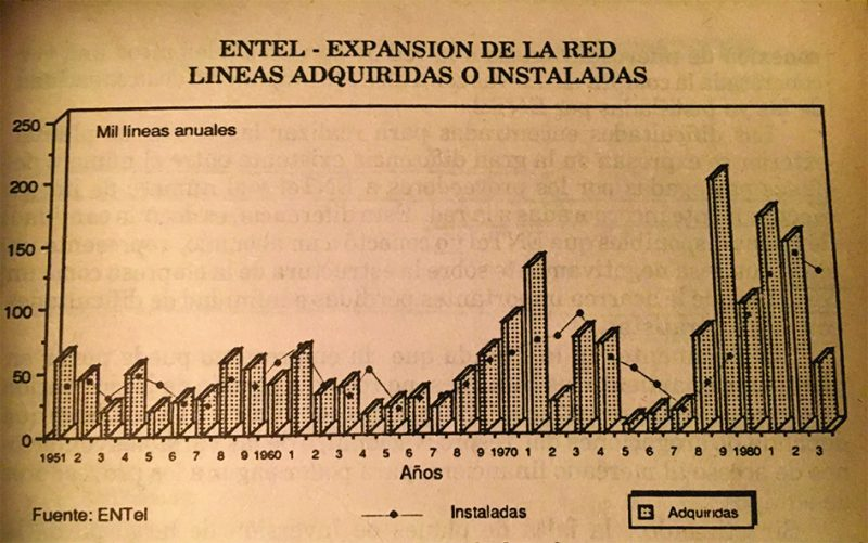 evolucion lineas fig 1